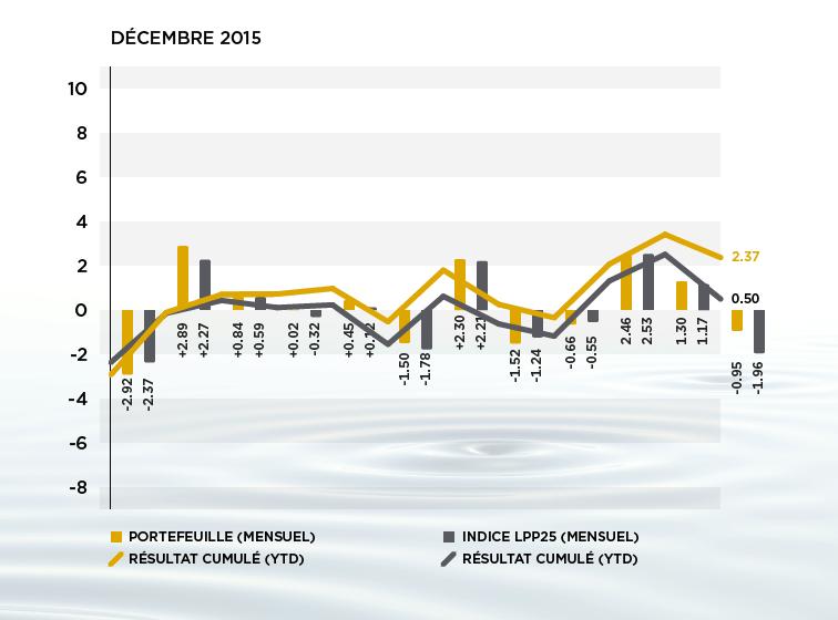 Performance des actifs 6