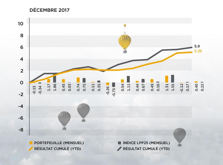 Performance des actifs 2