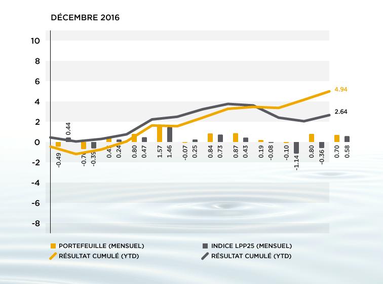 Performance des actifs 3