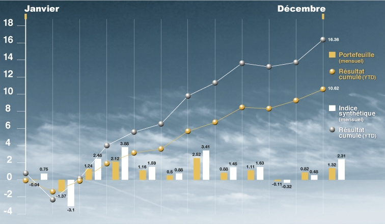 Performance des actifs 12